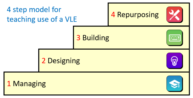 Set of steps, which are labelled from bottom to top as; Managing, Designing, Building, Repurposing